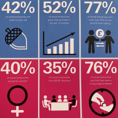 Social Enterprise UK State of the Sector